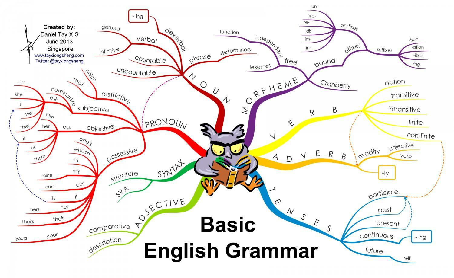 Do you think sentence structure and parts of speech are the basic basic english grammar ccuart Choice Image