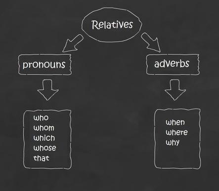 Pronouns and Adverbs